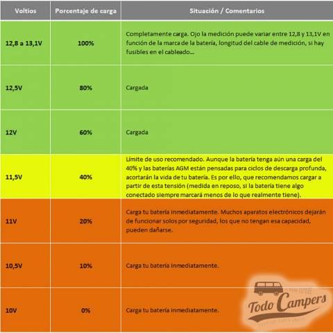 información para baterias